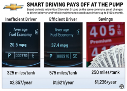 Driving smart can mean significant savings at the gas pump