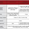 New immunization requirements