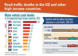 Crash fatalities could drop by half with proven strategies