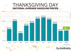 Gas Prices drop as motorists gear up for Thanksgiving travel