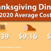 Gobble, gobble: Thanksgiving dinner prices hit a 10-year low