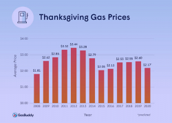 GasBuddy study finds 45% fewer travelers on the road this Thanksgiving