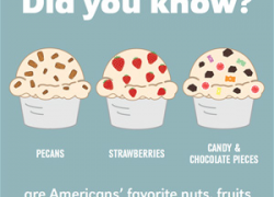 Did you know it's National Ice Cream Month?