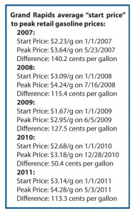 N-gas-chart