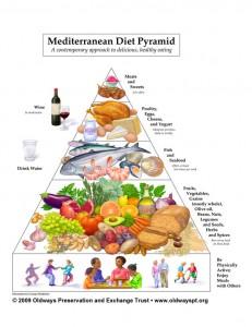 -HEA-Med-diet-pyramid