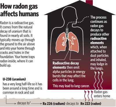 N-radon-month-lung-cancer