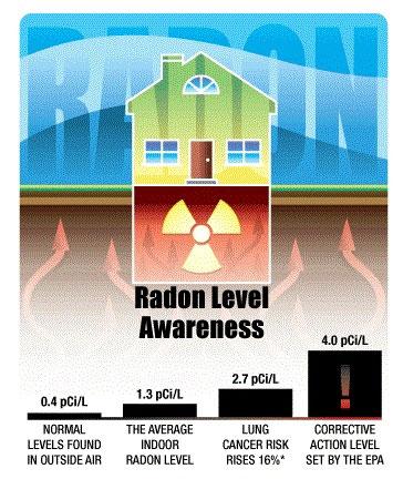 N-radon_month2