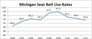 N-Click-it-seatbelt-stats