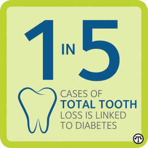 People with diabetes should make sure their dentist is aware of the condition. That way, they can work together to create a personal oral care plan.