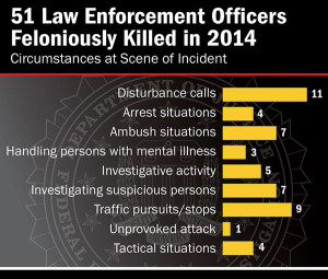 N-FBI-report-51-law-enforcement-officers-killed