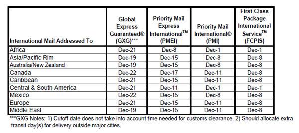 HOL-shipping-chart