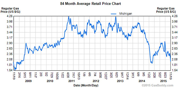 Gas was at $1.92/gallon at press time Wednesday in Cedar Springs. Post Photo by L. Allen. This chart shows the average gas prices in Michigan since 2009.