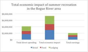 Spending by visitors engaging in river-related recreation activities leads to more than $7 million in economic activity during the four-month summer season.