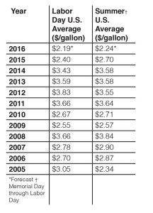N-GasPrices-chart