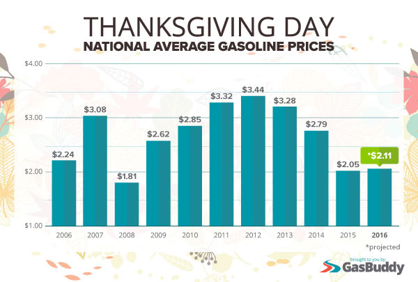 n-gas-prices-thankshist
