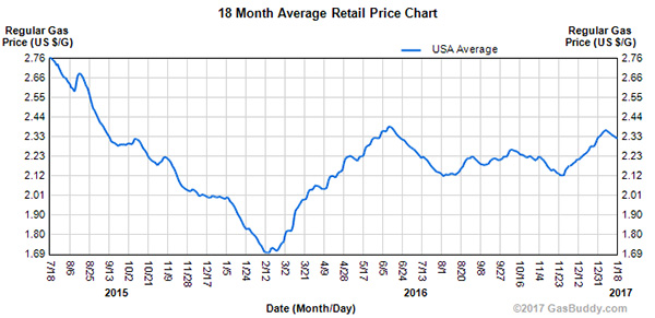 N-Gas-18-month-chart