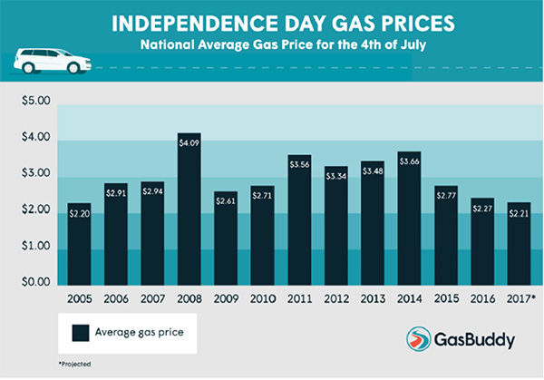 Us To See Lowest Average Independence Day Gas Prices. Exchange Email Security Cancer Pain Medication. First Baptist Tuscaloosa Cerveza Sin Alcohol. Toyota Extended Warranty Prices. How To Apply Credit Cards Brooklyn Dwi Lawyer. College Of Miami Florida Venice Skills Center. Kinesiology Degrees Online State Workers Comp. Ratner Property Management Marketing Job Ads. Microeconomics Course Online