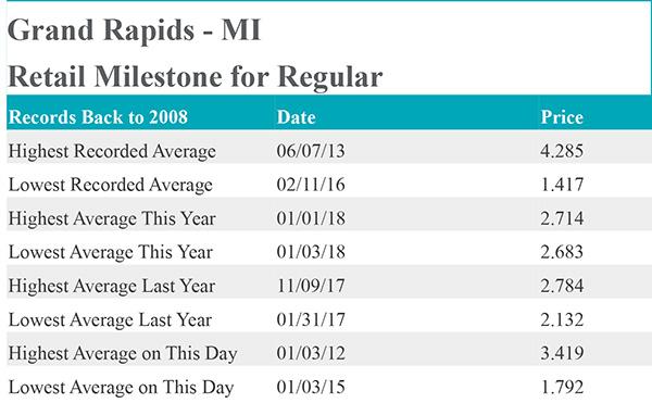 Grand Rapids Gas Prices >> Gas Prices Cedar Springs Post Newspaper