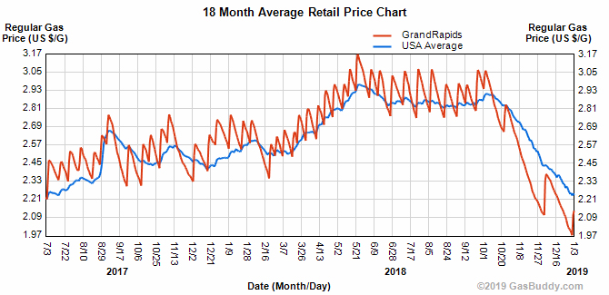 Grand Rapids Gas Prices >> Gas Prices Fall Below 2 Then Surge Again Cedar Springs