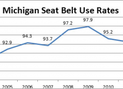 West Michigan officers step up Click It or Ticket enforcement