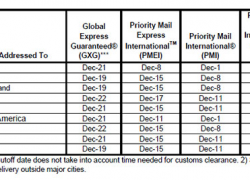 Postal Service Holiday Shipping Deadlines